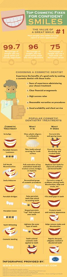 Did you know that Invisalign is able to fix your bite and correct spacing issues? Or that Lumineers can hide cracks, discoloration, and crooked teeth? Check out this infographic from a cosmetic dentist in Manhattan to learn about more options.