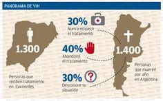 Día de la lucha contra el Sida: unas 1.300 personas recibieron tratamiento en el año