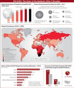 HIV/AIDS: The State of the Epidemic After 3 Decades. Kaiser Family Foundation. JAMA. 2012;308(4):330. doi:10.1001/jama.2012.8700.