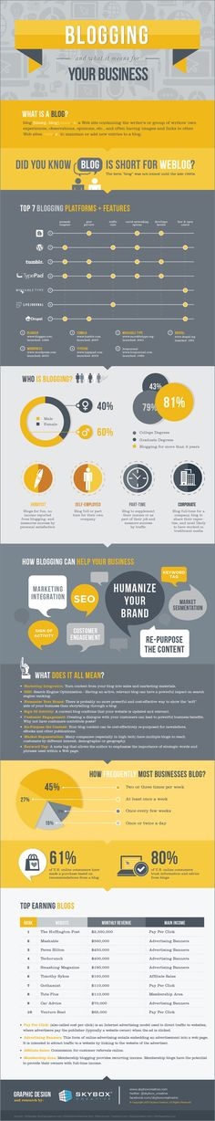 Blogging and What it Means for Your Business - Skybox Creative - #Infographic