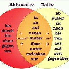 Akkusativ/Dativ
