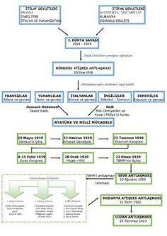 milli mücadele etkinlikleri ile ilgili görsel sonucu Diagram, Google, Ink, Bern, Children, India Ink