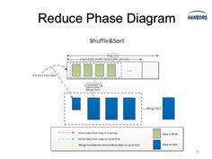 Reduce Phase