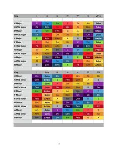 Hi, I made a colour map for easy finding same chords in different keys for chord progression and modulation. Just wanted to share with you. Same colour means same chord basically. However the minor key is using the chords found in a natural minor scale. People new to this should rea…