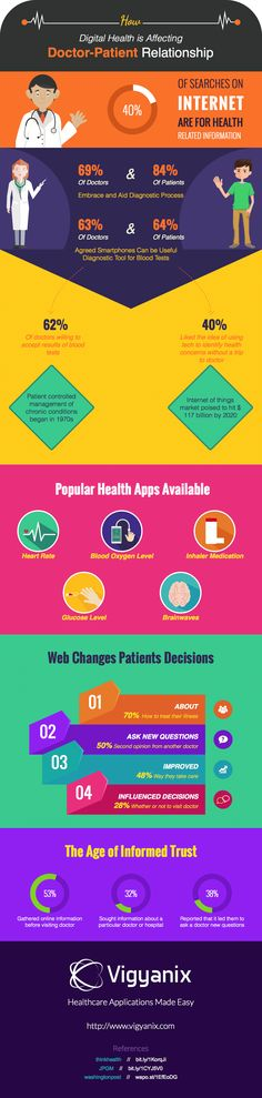 #Infographic: How #DigitalHealth is affecting the doctor-patient paradigm