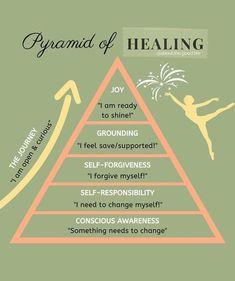 Mental And Emotional Health, Emotional Healing, Motivacional Quotes, Self Care Activities, Coping Skills, Emotional Intelligence, Self Development, Self Improvement, Self Help