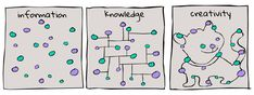 Image result for creativity vs knowledge