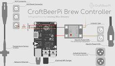 CraftBeerPi Controller Infographic