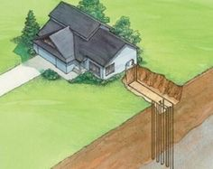 Geothermal Heat Pumps: Types of Ground Loops - Heat Pumps - Geothermal Energy Solar Energy, Solar Power, Building Green Homes, Geothermal Energy, Sustainable Farming, Green Technology, Off The Grid, Heat Pump, Alternative Energy