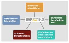 Viele interessante Vorteile in SAP Business One Release 9.0 - Whitepaper zum download: http://www.b1-blog.de/tiefe-einblicke-in-release-9-0/