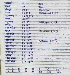 ...mrf msf Gernal Knowledge, General Knowledge Facts, Knowledge Quotes, Dhoti Saree, Titanic History, Learn Hindi, Math Magic, India Facts, Math Formulas