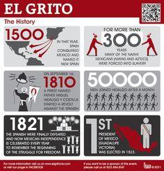 EL GRITO DE INDEPENDENCIA #15SMX Infografia