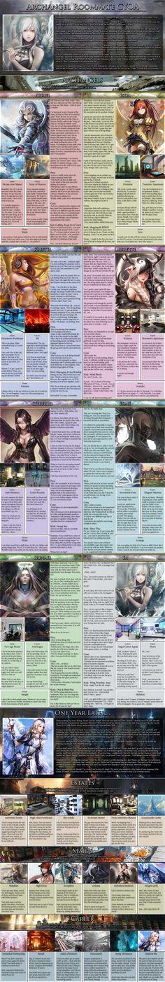ArchRoommate CYOA Compendium (From /tg/) - Imgur