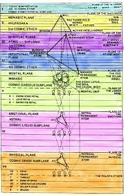 Image result for astral mental buddhi logos and causal