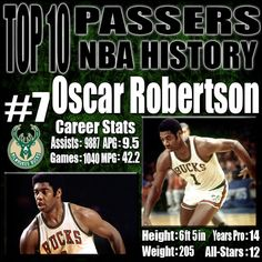 Nobody had seen a player like Oscar Robertson when he entered the NBA. He was an absolute dominant force in his early years and the only player in NBA history to average a triple double over a season. Oscar Robertson is by far the best player to wear a Bucks uniform as he helped carry the team to it's only NBA Title in the 1970-71 season. http://www.prosportstop10.com/top-10-best-passers-in-nba-history/