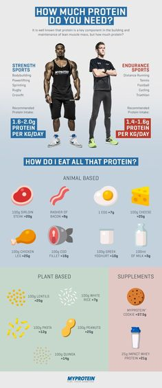 [Find Out Exactly How Much Protein You Need To Fuel Your Body For Fitness, Scientifically Calculated]