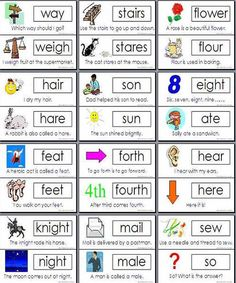 English Homophone Word List - English Learn Site English Writing Skills, English Lessons, English Vocabulary, English Grammar, English Class, The Words, Words To Use, Learn English Words, English Study