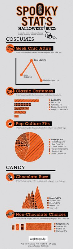 Hottest Halloween costumes of 2011