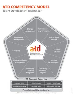 Explore the interactive ATD Competency model. Just click to learn more about each section!
