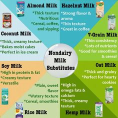 If you are giving up Cow's Milk due to being lactose intolerant, vegan or because of the antibiotics and hormones it in, here are the best Non-Dairy sources to get your milk from.