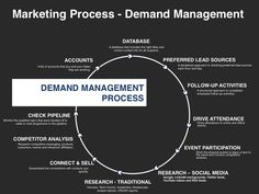 The Go-To-Market Strategy Planning Template helps an organization develop a clear and actionable blueprint for building a winning go-to-market plan. Sales And Marketing Strategy, Marketing Strategy Template, Marketing Process, Marketing Information, Business Planner, Business Tips, Online Business, Business Canvas, Branding Process