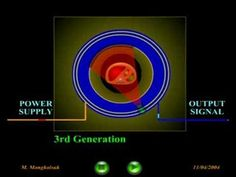 CT scanner: 3rd Generation - YouTube