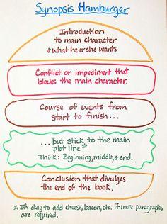 Hamburger Book Report Template Decoding the Novel Synopsis Writing Advice, Kids Writing, Writing Activities, Creative Writing, Writing A Book, Writing Courses, Teaching Writing, Writing Ideas, Teaching Ideas