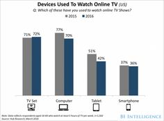 http://www.businessinsider.com/most-people-watch-online-tv-shows-on-this-one-device-2016-5