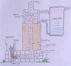 rocket stove greenhouse - Google Search
