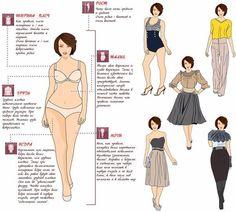 Женщина «Груша» не должна носить:  ·Мешковатой одежды. ·Жестких тканей. ·Полосок в области бедер. ·Одежды с завышенной талией. ·Накладных карманов и узоров — они увеличивают попу. ·Тонких бретелей.