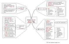 """Mind map software on the market for Data Mining is done in the footsteps of the results of the survey """"What Analytics, Data mining, Big Data software you used in the past 12 months for a real project"""", held at KDnuggets in May 2012.  http://irina-chubukova.blogspot.com/2012/06/data-mining-mind-map-4.html"""