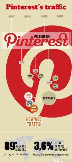Pinterests traffic #infographic Internet Marketing Infographics courtesy #PurposeAdvertising