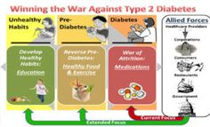 18.2m Africans will be diabetic by 2030  WHO   World Health Organisation WHO has called for prioritisation of actions to prevent people becoming overweight and obese beginning before birth and in early childhood following predictions that over 18.2 million Africans including an estimated 4.8 million Nigerians may become diabetic by 2030. On the occasion of World Diabetes Day 2016 November 14 the WHO issues a call for action on diabetes drawing attention to the need to step up prevention and…