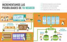 Los beneficios del marketing digital México son variados y extensos, pero todos los negocios pueden disfrutarlos independientemente de su tamaño. Bueno, este es el beneficio más significativo del marketing digital, razón por la cual la demanda de agencia marketing en México que cuenta con los conocimientos y la experiencia adecuados en marketing digital es tan alta. Otro beneficio significativo de contratar una agencia de publicidad buena y de buena reputación en México es que encontrará…
