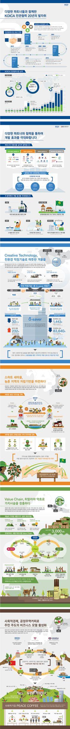KOICA(한국국제협력단) 개발협력 week - '민관협력 20주년' 인포그래픽 전시