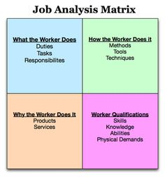 Job Analysis Matrix - pinned by Mary