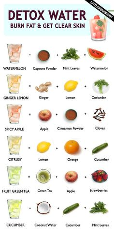 BEST DETOX WATER RECIPES – BURN FAT AND GET CLEAR SKIN,  #Burn #burnfatdrinkdetoxwaters #Clear #Detox #Fat #Recipes #Skin #Water