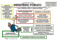 Ministério público Mind Maps, Leis, Studying, Organize, Mindfulness, Law School, Life, Study, Learning