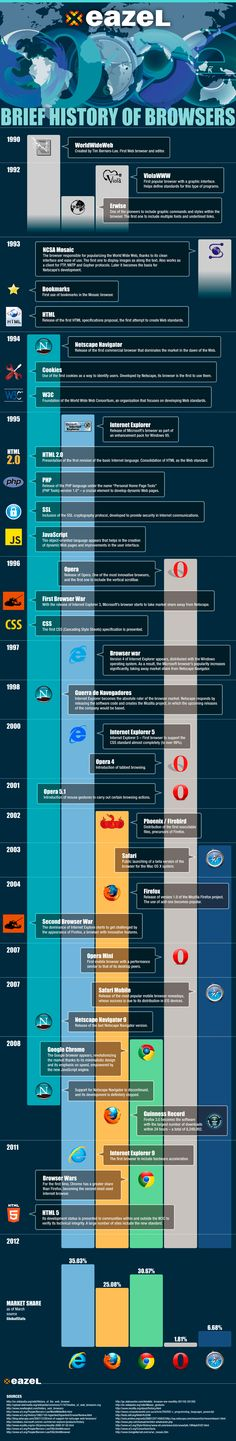 infographic history of browsers EN3 Brief history of browsers – Infography