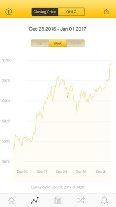 The latest Bitcoin Price Index is 997.18 USD http://www.coindesk.com/price/ via @CoinDesk App
