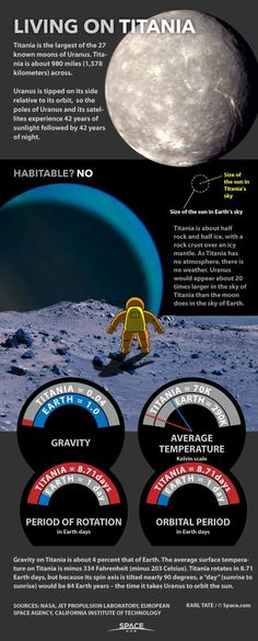 Space Facts April THE TITANIA DOPE: Titania, an airless moon of Uranus, is cold and its day is 84 years long. See what it would be like for astronauts on Titania in this infographic