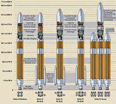 United Launch Aliance's Delta Rocket family.