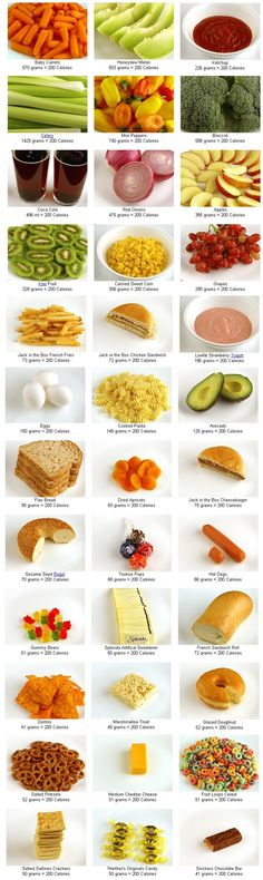 What 200 calories looks like. Such a good guide