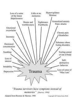 """Trauma survivors have symptoms instead of memories."" – Mary R. Harvey (1996). An ecological view of psychological trauma and trauma recovery. Journal of Traumatic Stress, 9:1, 3-…"