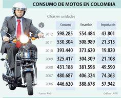 Consumo de Motos en Colombia #Comautomotores