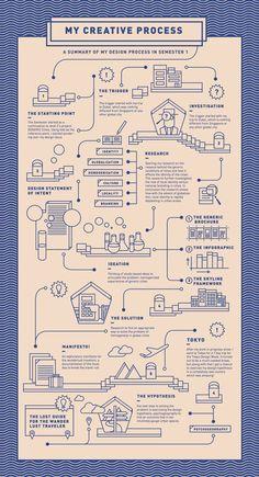 Proceso creativo #infografía Wanderlust: Process Chart Semester 1 by Drishti Khemani, via Behance