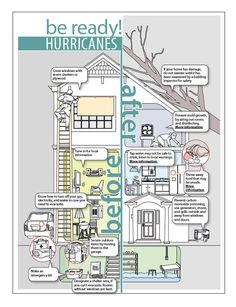 Use this handy infographic to prepare yourself for hurricane season along the Gulf Coast. Be Ready this Summer Hurricane Preparedness, Disaster Preparedness, Survival Tips, Survival Skills, Survival Mode, Urban Survival, Hurricane Safety, Hurricane List, National Preparedness Month