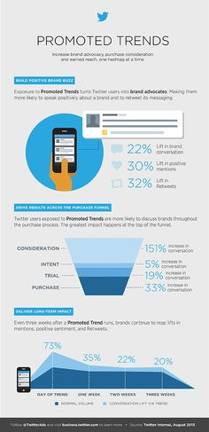 Study: The value of Promoted Trends - #twitter infographic. More Twitter tips @ http://getonthemap.us/twitter/blog #573tips #twitter