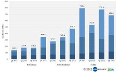 GTM Research and SEIA released the Q3 2012 report that finds that the US solar market grew 44% over the same period last year.