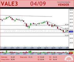 VALE - VALE3 - 04/09/2012 #VALE3 #analises #bovespa